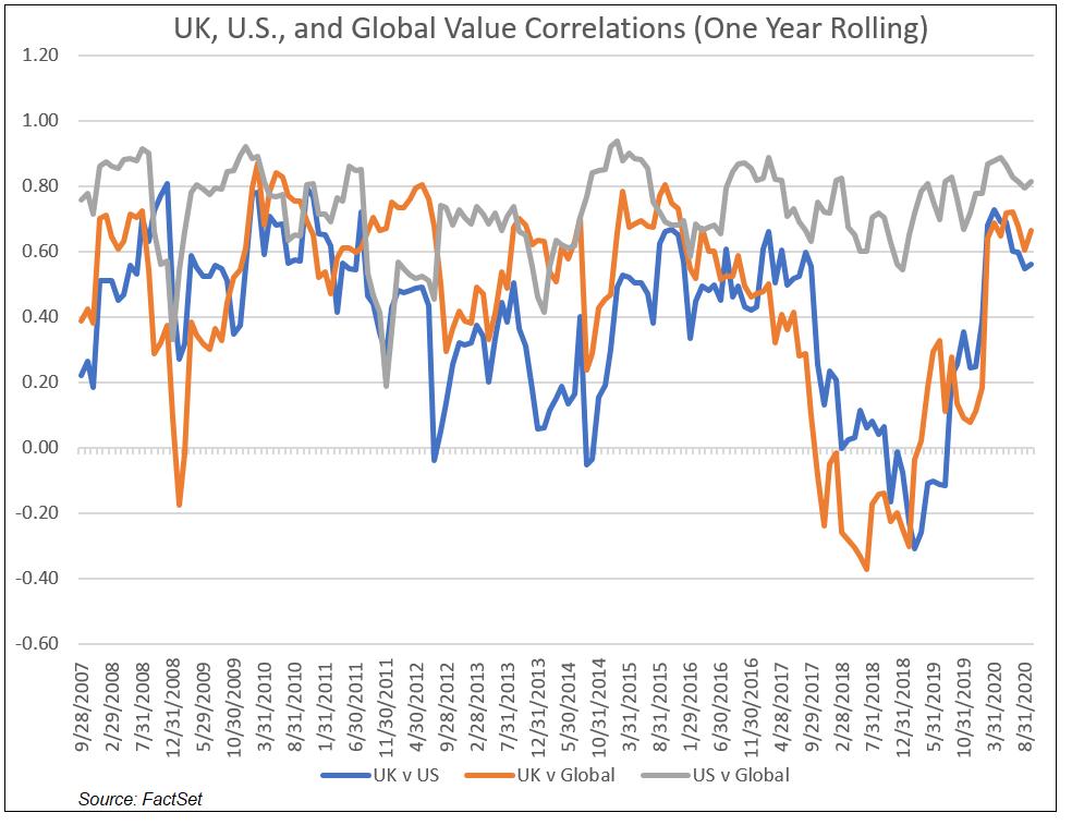 UK US Global Value Correlations