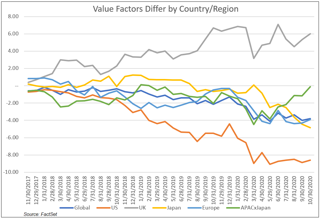 Value Factors Differ by Country and Region
