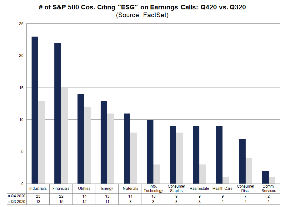 No of S&P 500 Cos Citing ESG on Earnings Calls Q420 vs Q320