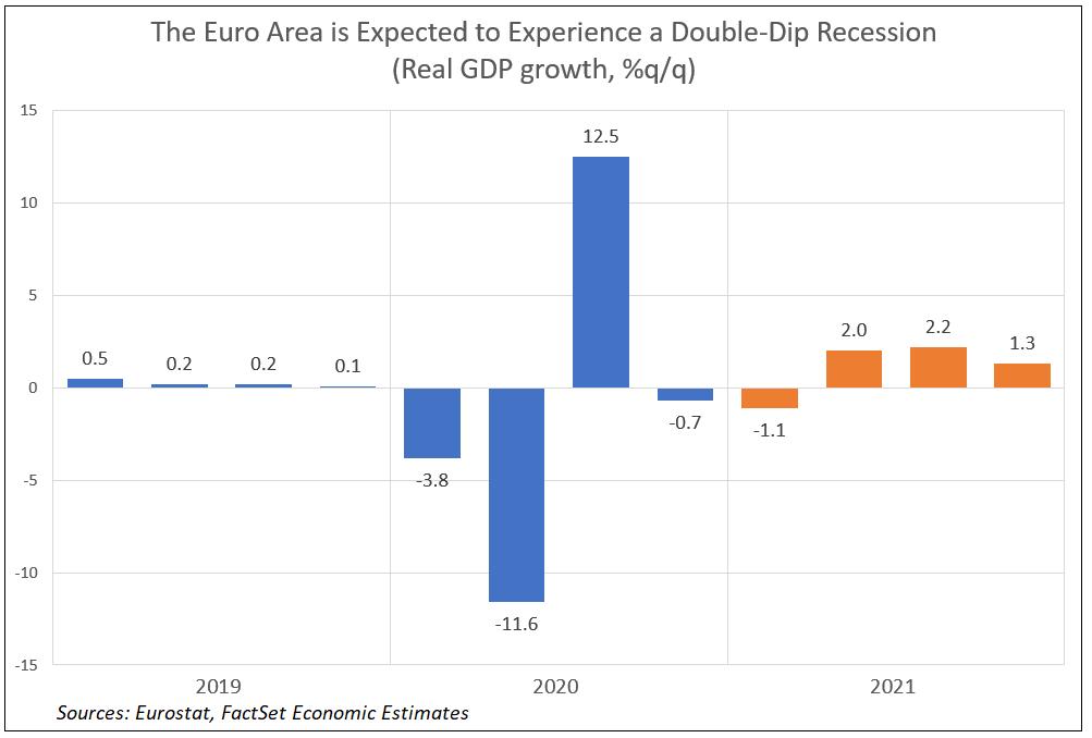 Euro Area GDP Estimates NEW2