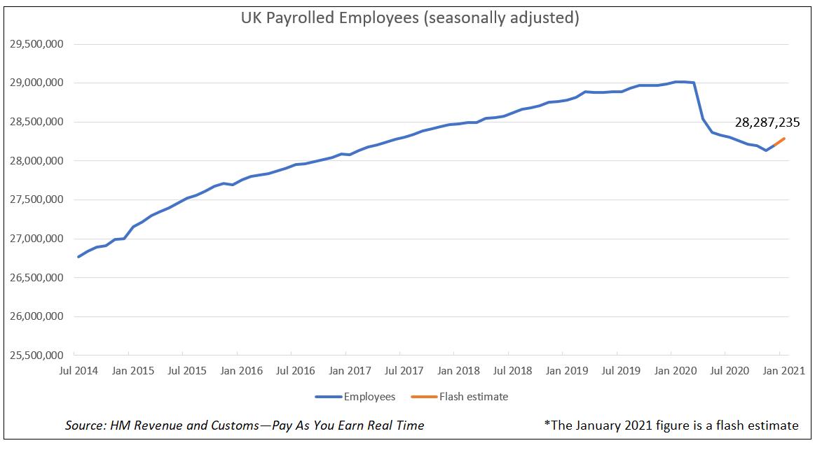 UK Payrolled Employees