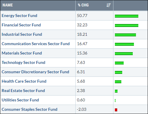 Sector Returns Since 09042020