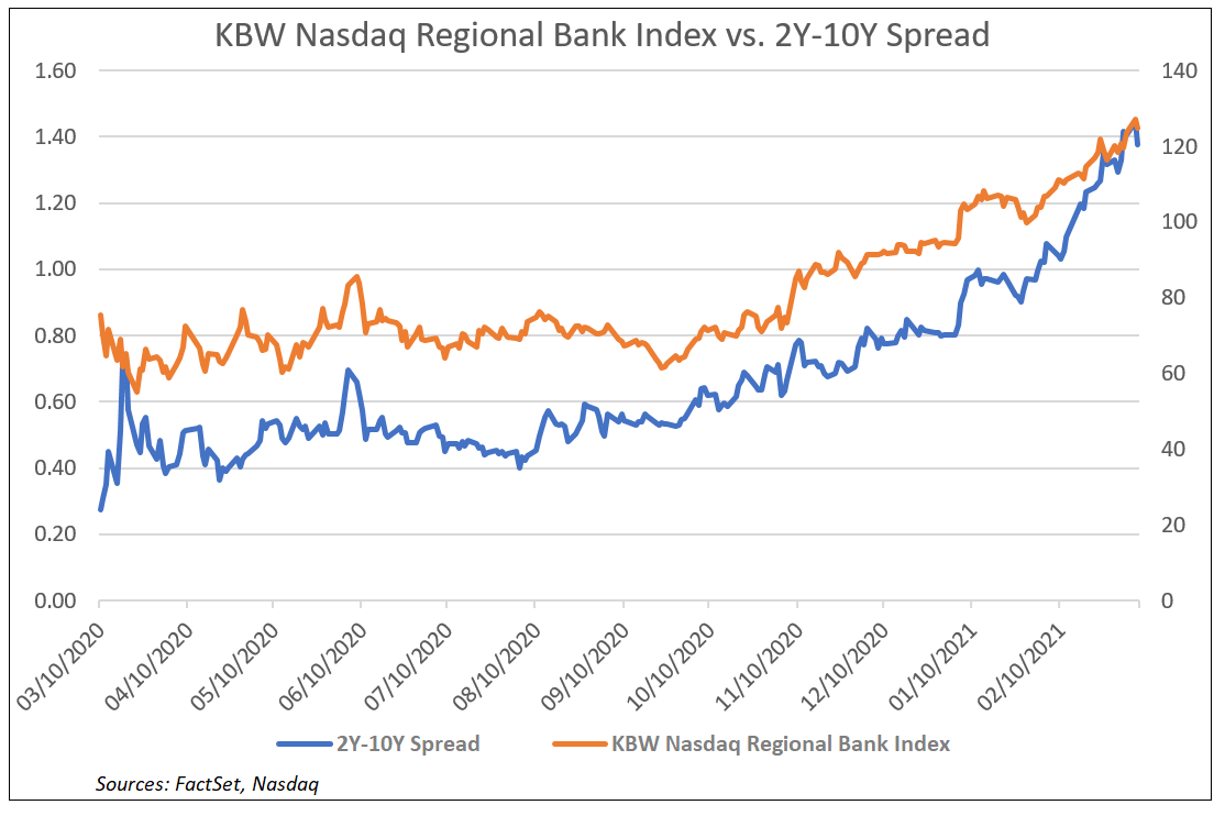 KBW Nasdaq Regional Bank Index vs 2Y-10Y Spread