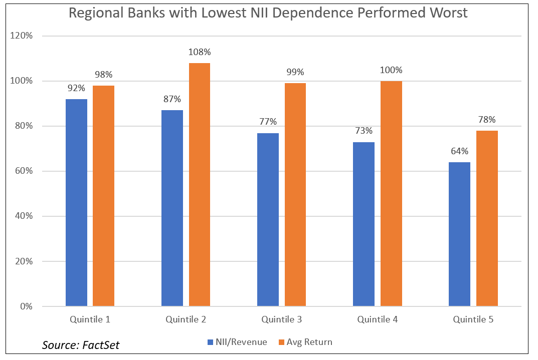 Regional Banks with Lowest NII Dependence Performed Worst