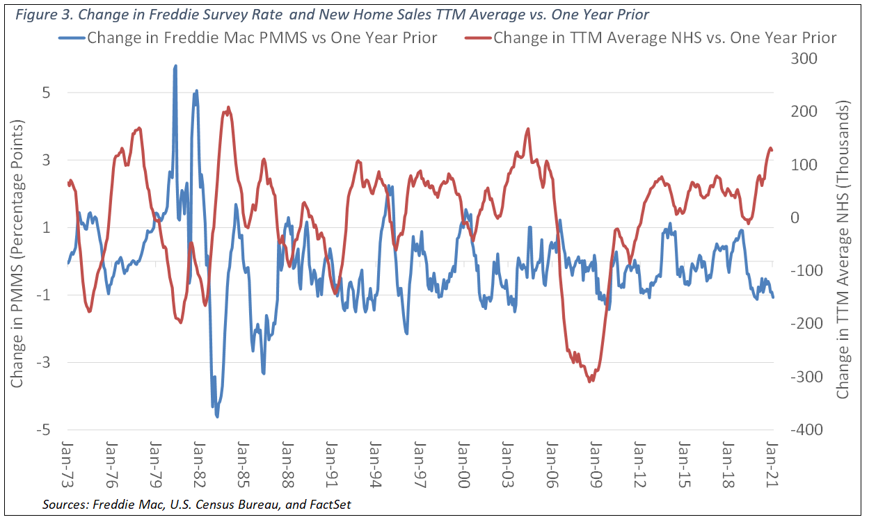 Change in Freddie Survey Rate and New Home Sales TTM Average NEW