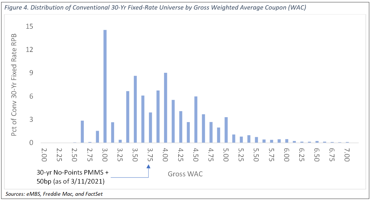 Distribution of Conventional 30Y Fixed Rate Universe by Gross WAC NEW2