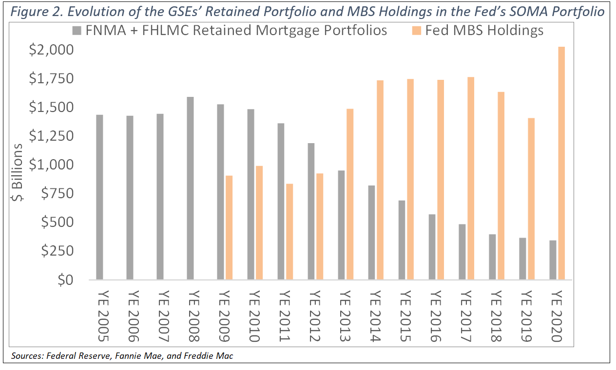 Evolution of the GSEs Retained Portfolio and MBS Holdings