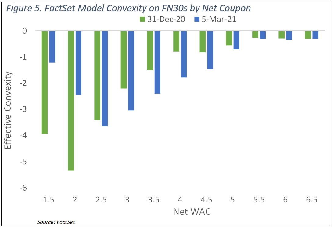 FactSet Model Convexity on FN30s by Net Coupon