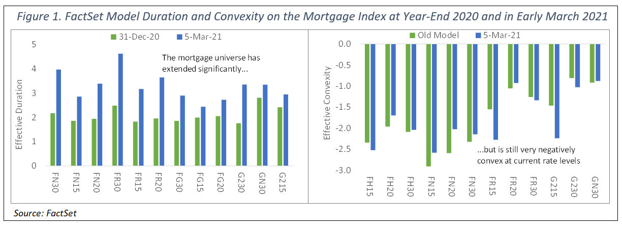 FactSet Model Duration and Convexity on the Mortgage Index