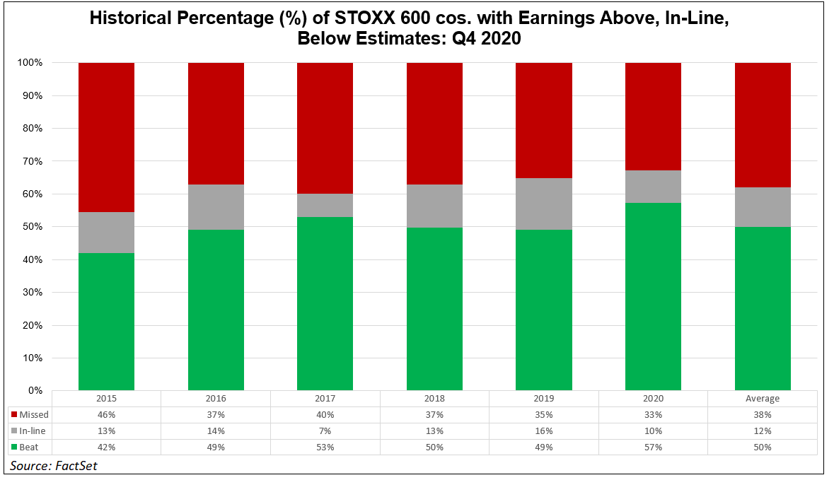 Historical percentage of STOXX 600 cos with earnings above inline below estimates