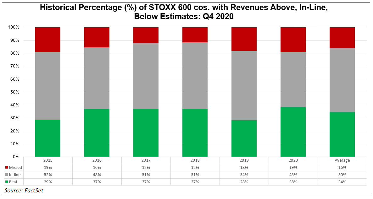 Historical percentage of STOXX 600 cos with revenues above inline below estimates NEW