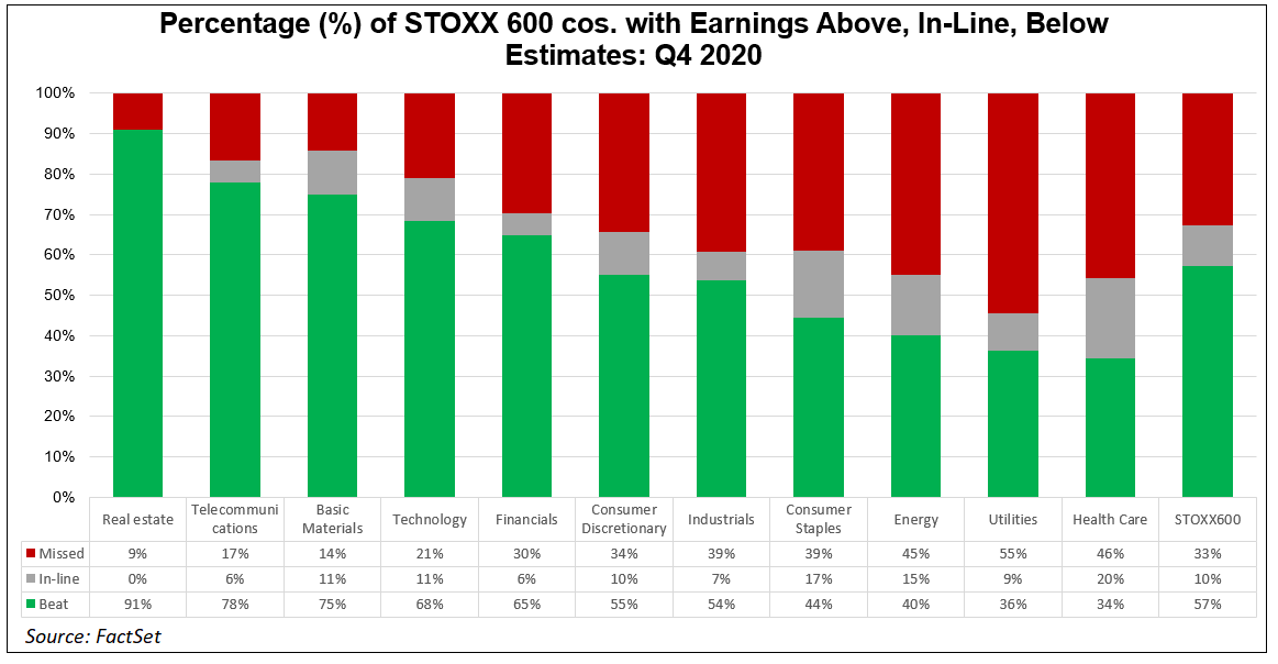 Percentage of STOXX 600 cos with earnings above inline below estimates Q4 2020