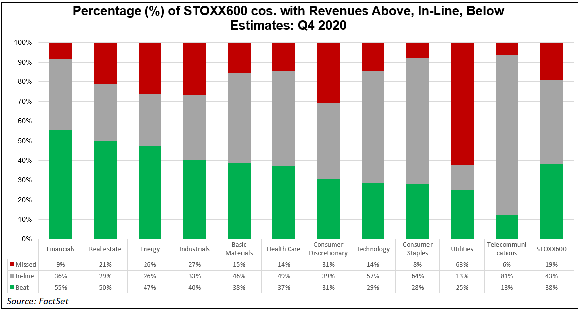 Percentage of STOXX 600 cos with revenues above inline below estimates Q4 2020