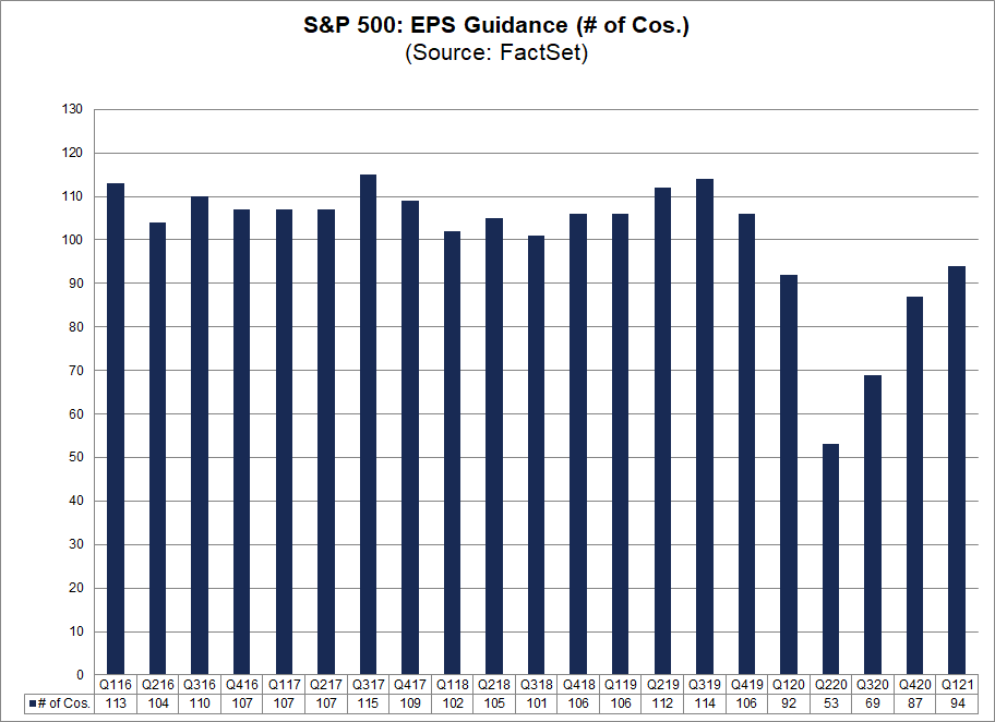S&P 500 EPS Guidance (no. of cos.)