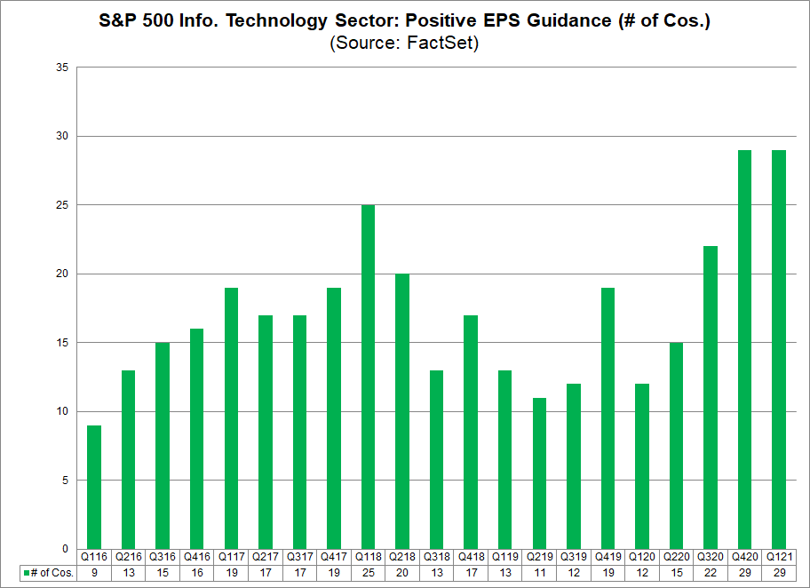 S&P 500 IT Sector Positive EPS Guidance (no. of cos.)