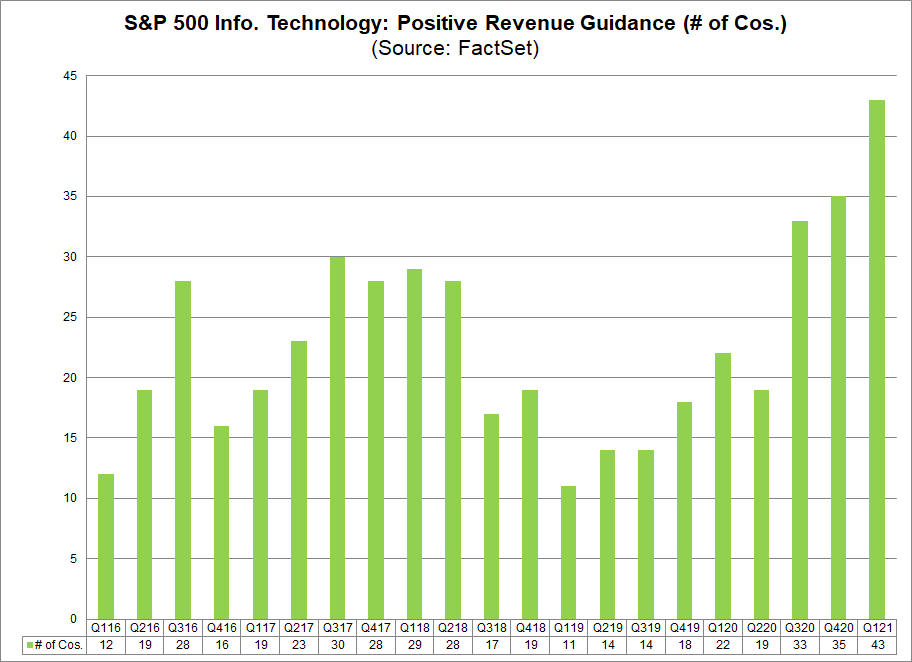 S&P 500 IT Sector Positive Revenue Guidance (no. of cos.)