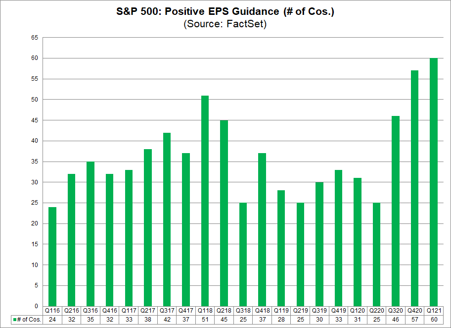 S&P 500 Positive EPS Guidance (no. of cos.)