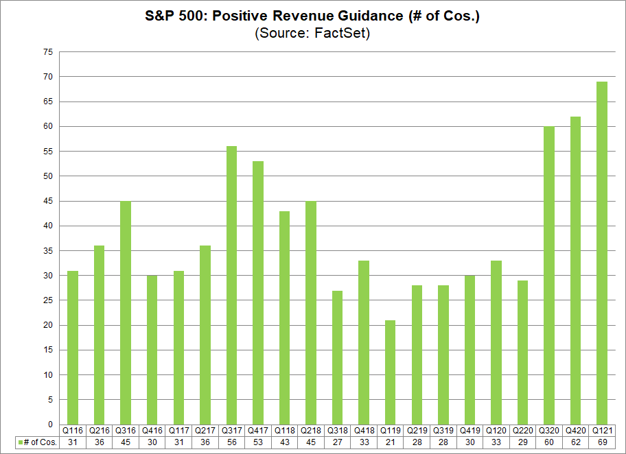 S&P 500 Positive Revenue Guidance (no. of cos.)