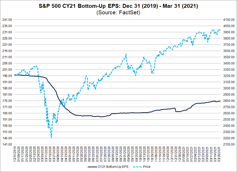 S&P 500 CY21 Bottom Up EPS 12312019 to 03312021