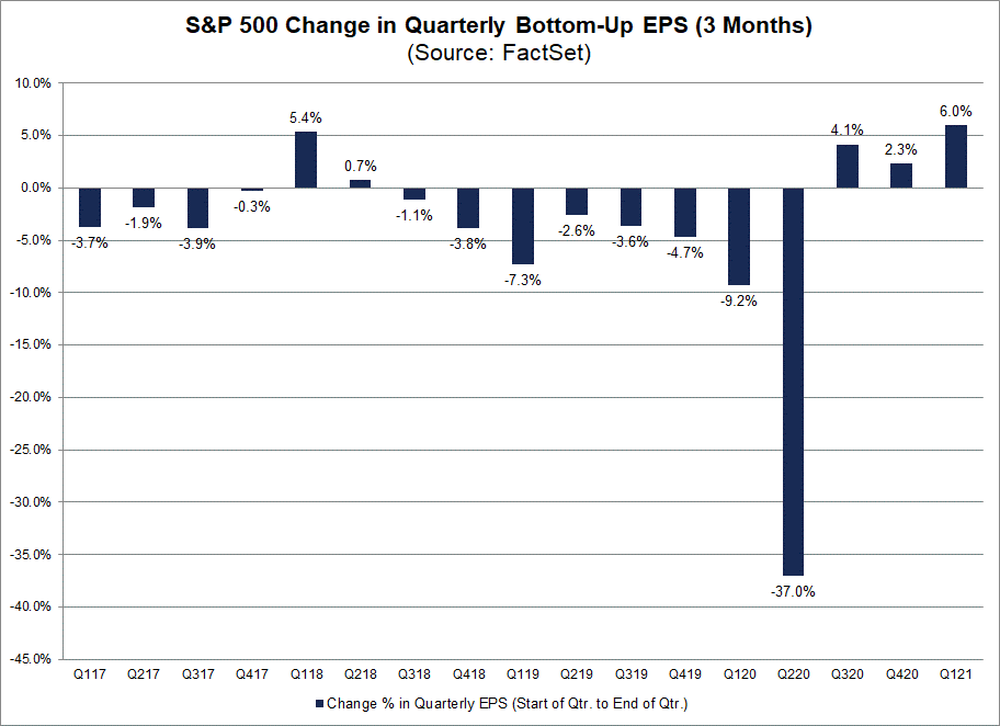 S&P 500 Change in Quarterly Bottom Up EPS 3 Months