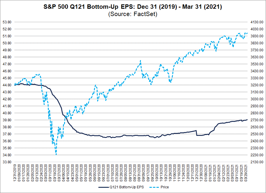 S&P 500 Q121 Bottom Up EPS 12312019 to 03312021