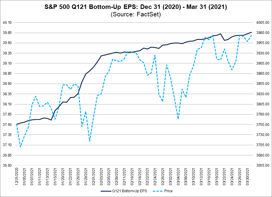 S&P 500 Q121 Bottom Up EPS 12312020 to 03312021