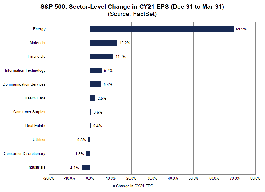S&P 500 Sector Level Change in CY21 EPS Dec 31 to Mar 31