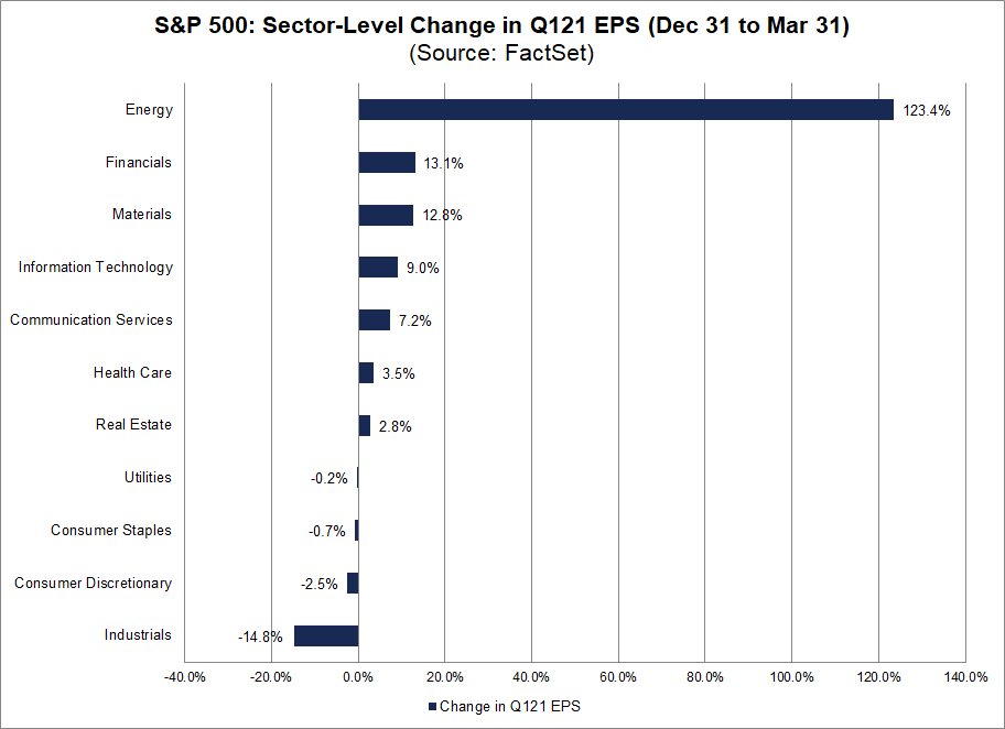 S&P 500 Sector Level Change in Q121 EPS Dec 31 to Mar 31