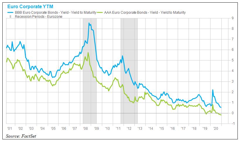 Euro Corporate YTM