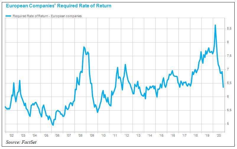 European Companies Required Rate of Return