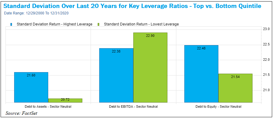 SD Last 20 Years for Key Leverage Ratios