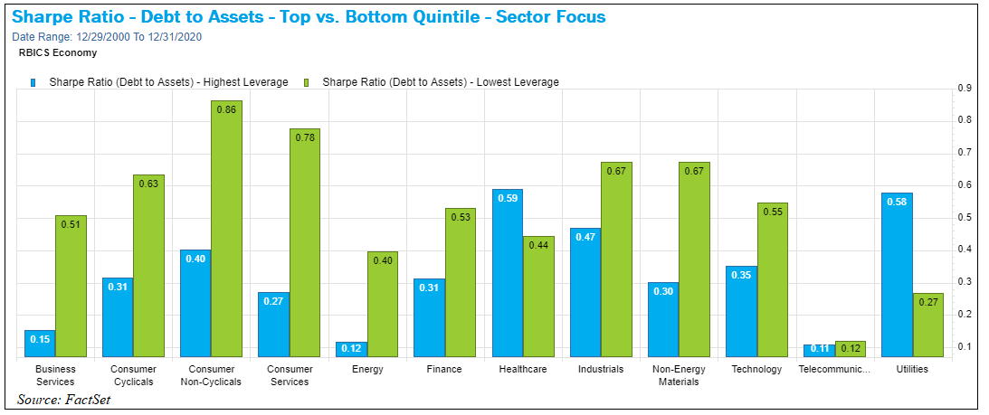 Sharpe Ratio Debt to Assets