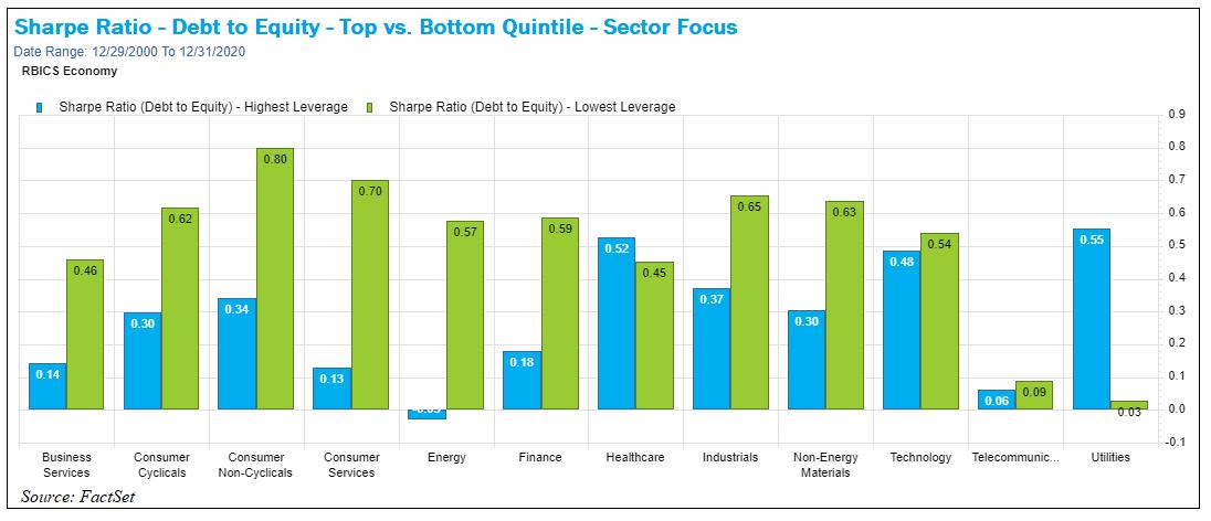 Sharpe Ratio Debt to Equity