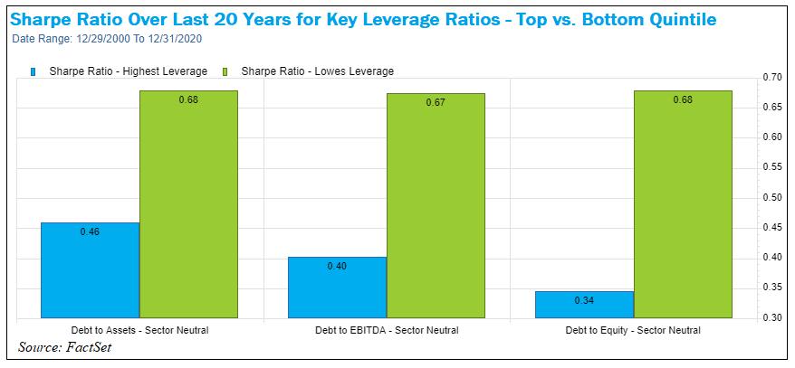 Sharpe Ratio Last 20 Years for Key Leverage Ratios
