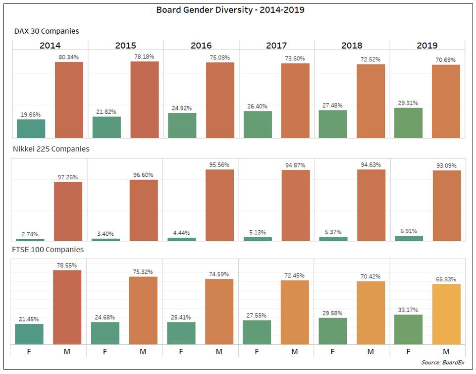 Board Gender Diversity