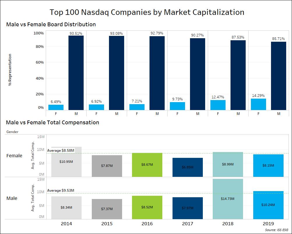 Top 100 Nasdaq Companies by Market Capitalization