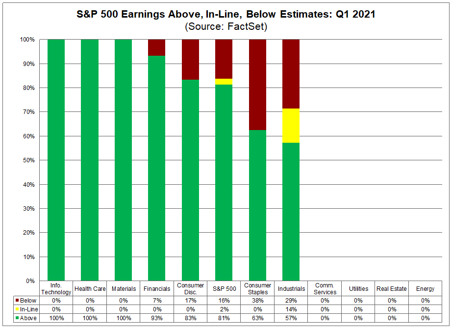 S&P 500 Earnings Above In Line Below Estimates Q1 2021