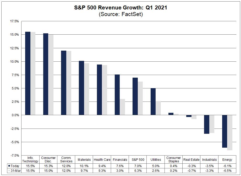 S&P 500 Revenue Growth Q1 2021
