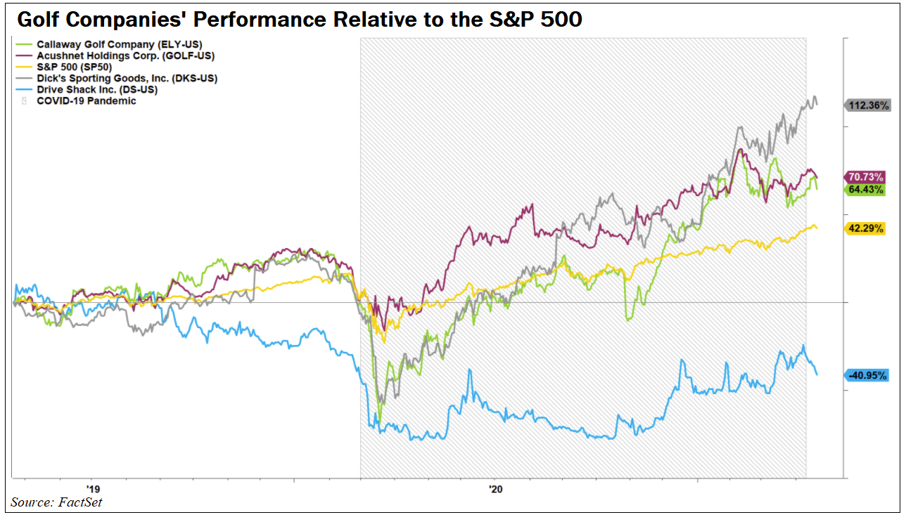 Golf Companies Performance Relative to the S&P 500