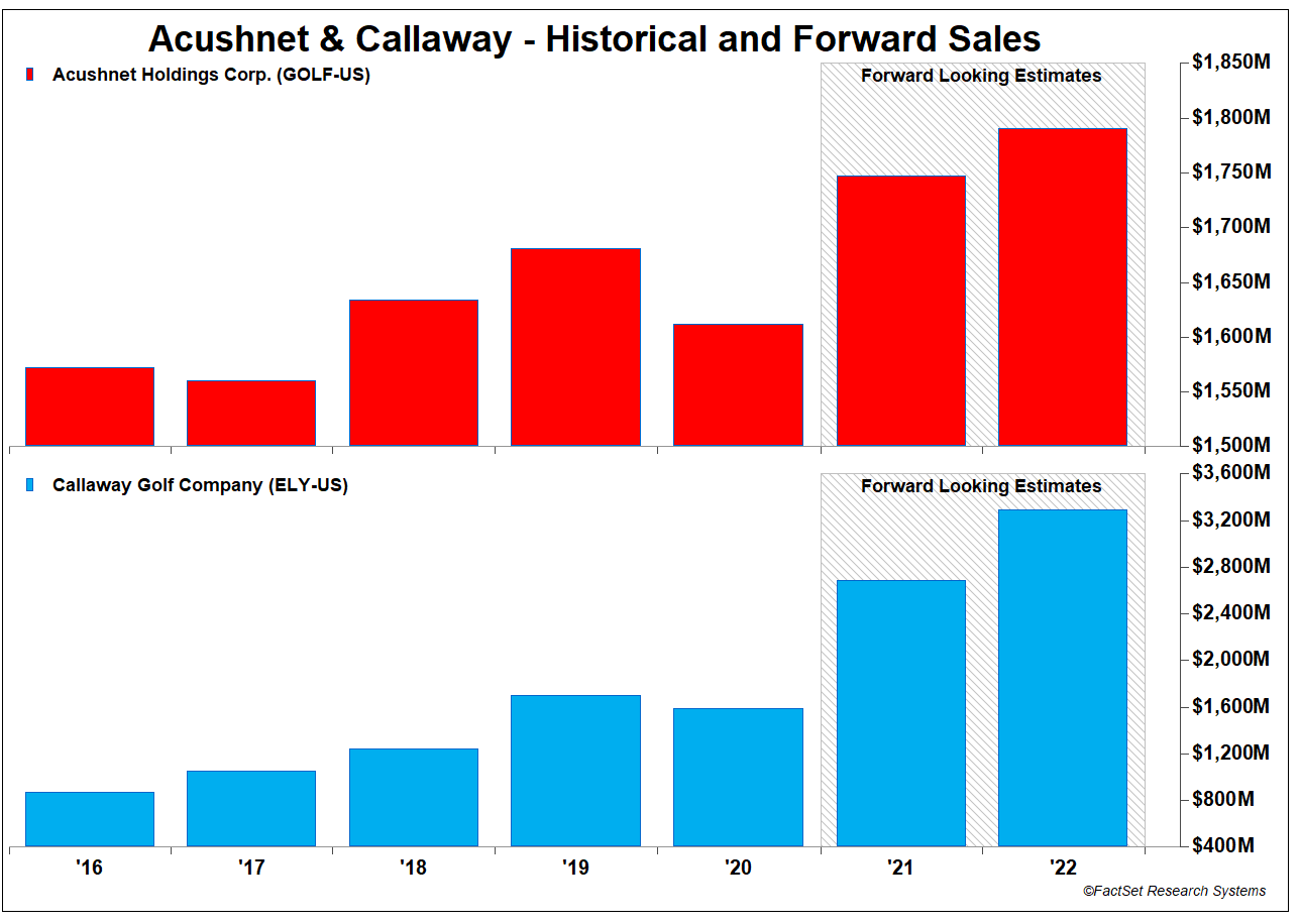 Historical and Forward Sales for Achushnet and Callaway NEW