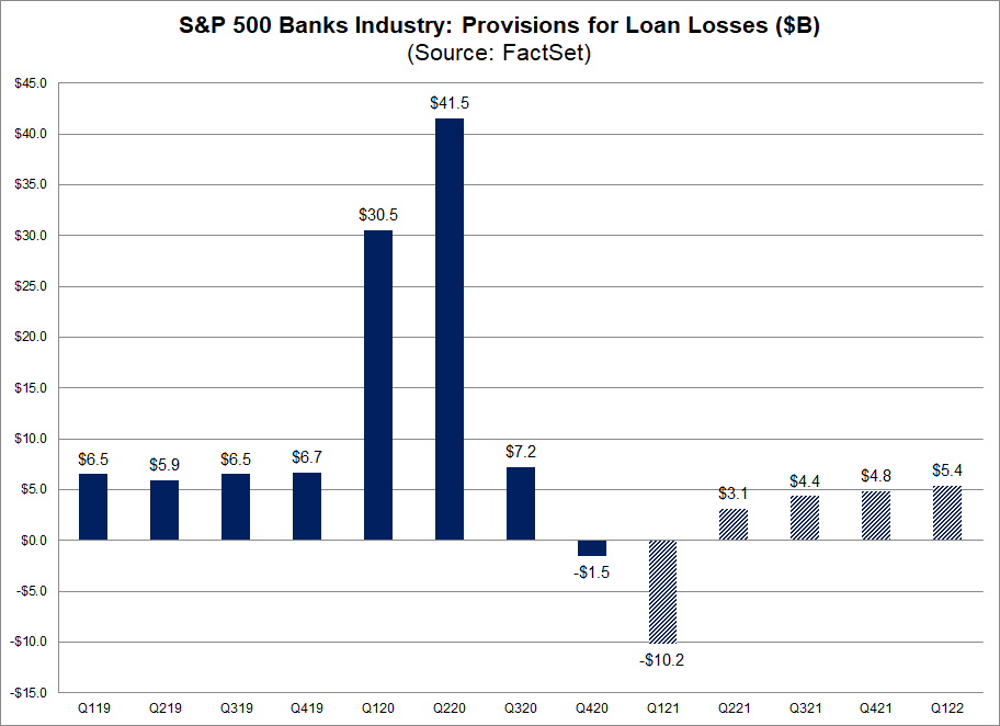 S&P 500 Banks Industry Provisions for Loan Losses