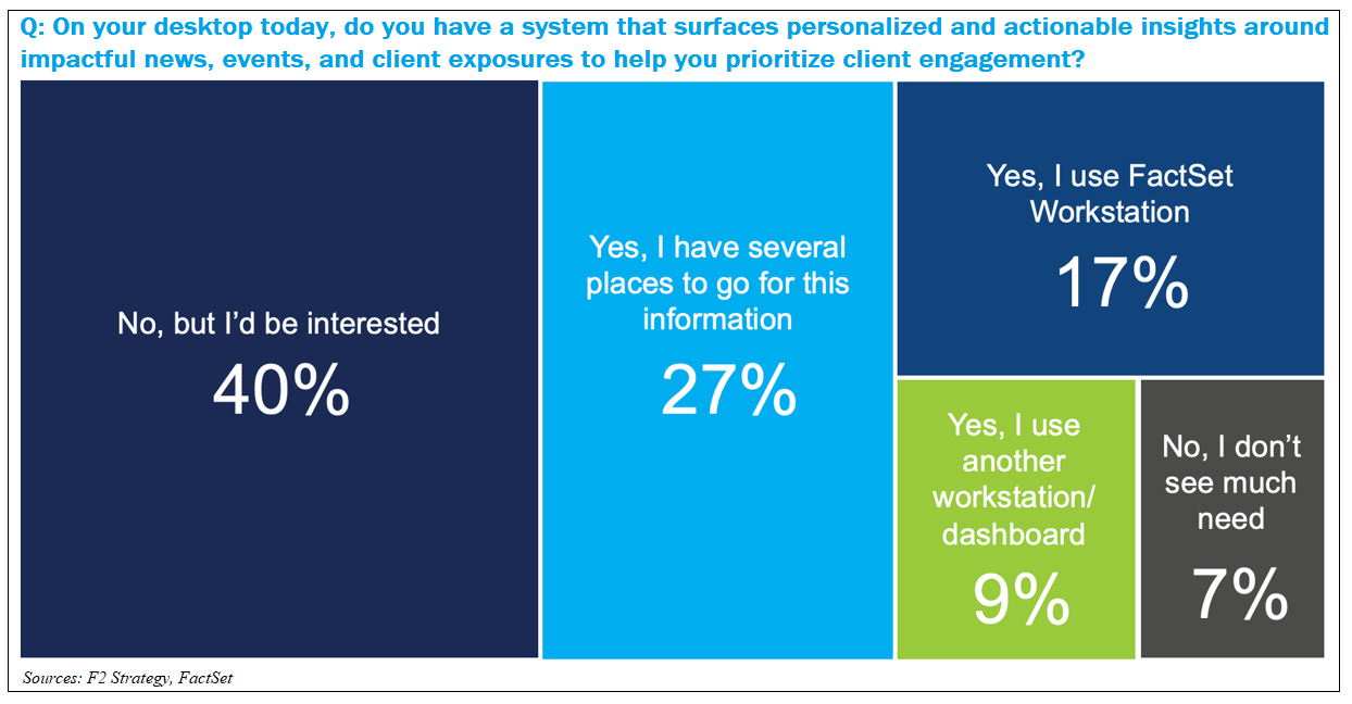 System surfacing personalized and actionable insights