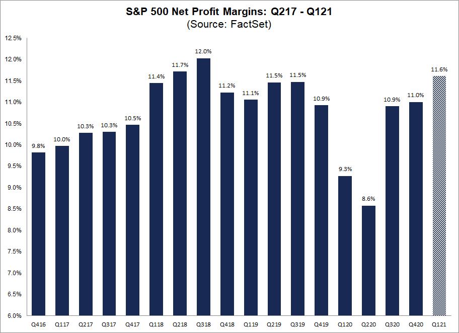 S&P 500 Net Profit Margins Q217-Q121