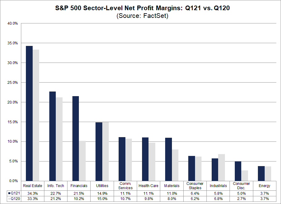 S&P 500 Sector Level Net Profit Margins Q121 vs Q120