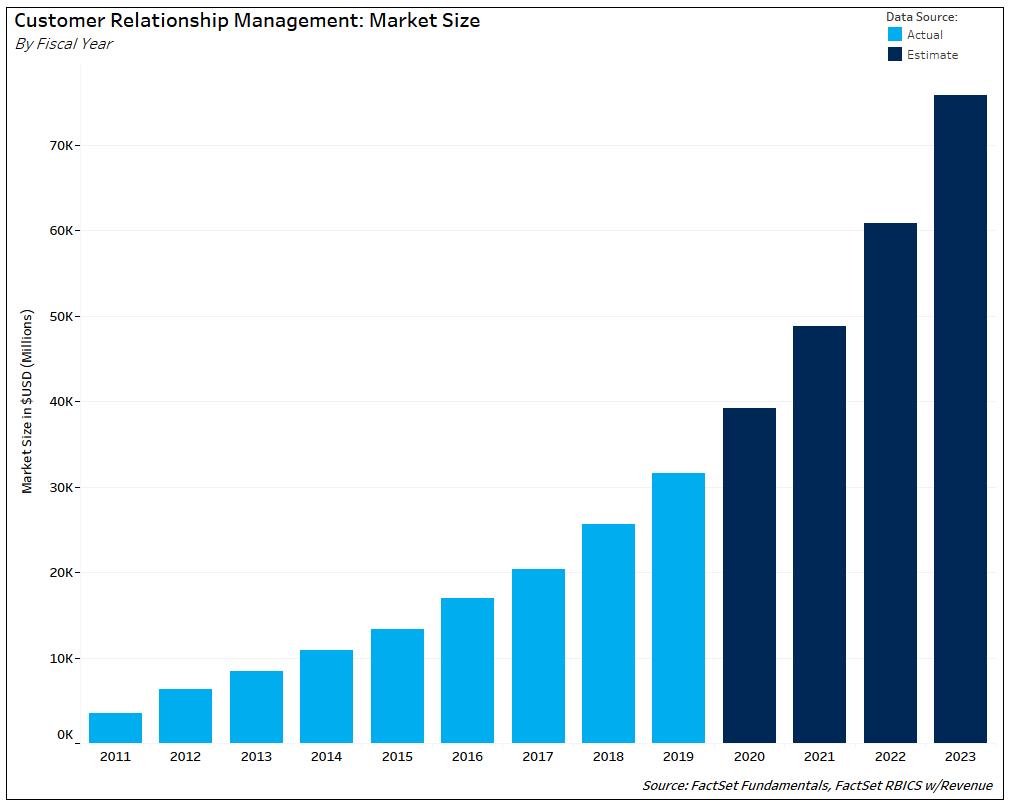 Customer Relationship Management Market Size