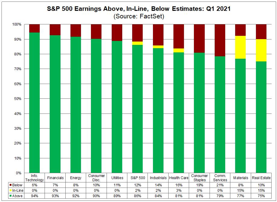 S&P 500 Earnings Above In Line Below Estimates Q1 2021