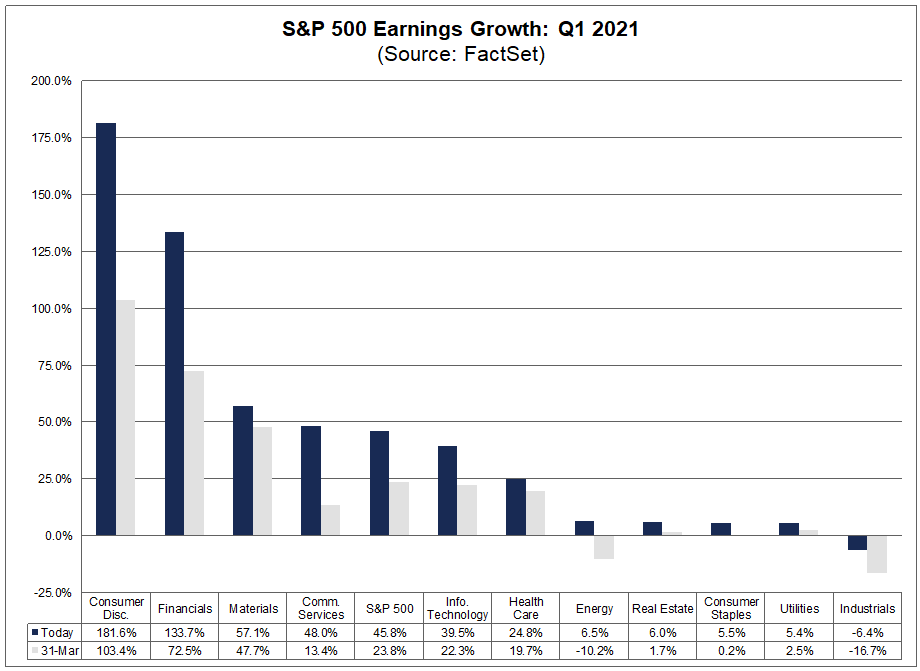 S&P 500 Earnings Growth Q1 2021