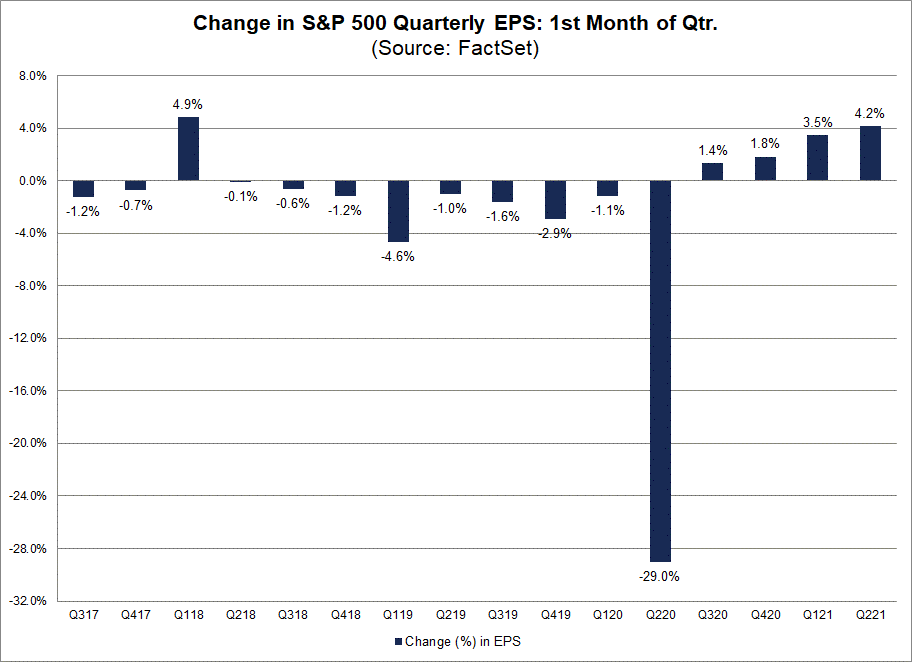 Change in S&P 500 Quarterly EPS 1st Month of Qtr