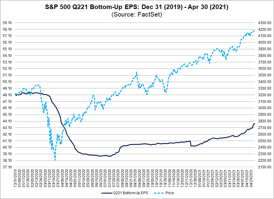 S&P 500 Q221 Bottom Up EPS 12312019 to 04302021