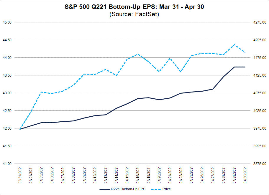 S&P 500 Q221 Bottom Up EPS Mar 30 to Apr 30